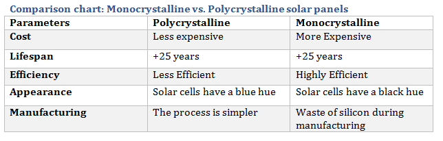 monocrystalline vs polycrystalline solar panels