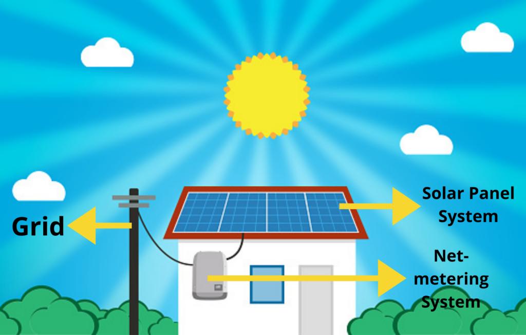 Net-metering system