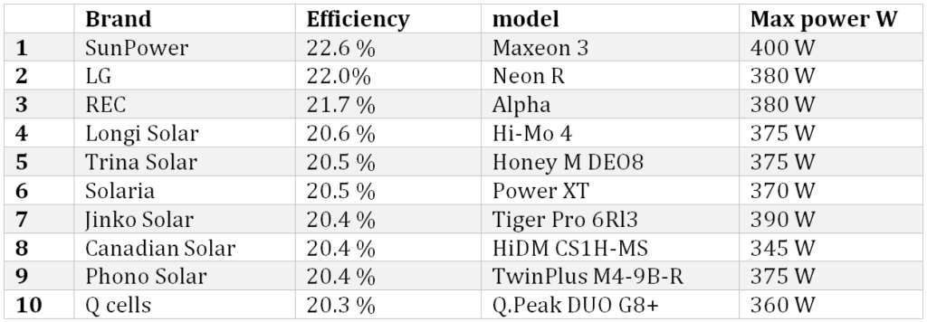 efficient solar panels