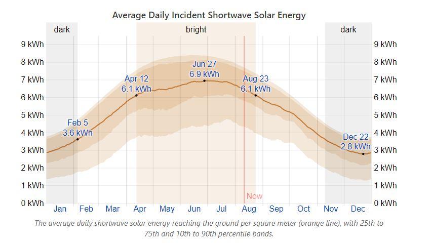 solar energy in Dallas
